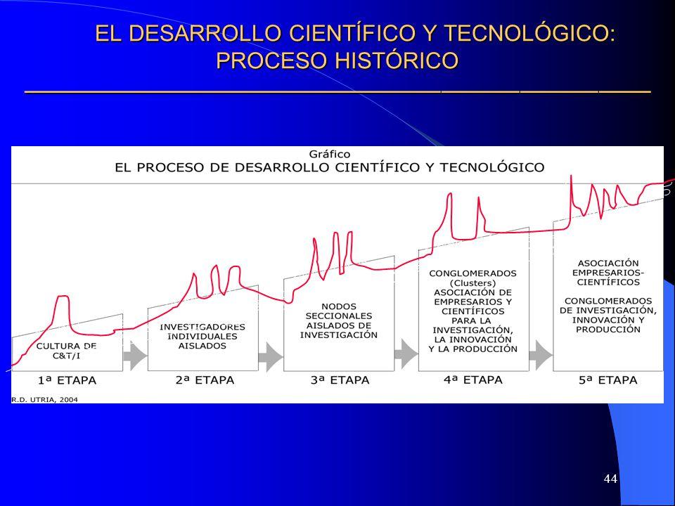 EL DESARROLLO CIENTÍFICO Y TECNOLÓGICO: PROCESO HISTÓRICO ————————————————————————