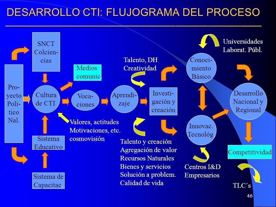 DESARROLLO CTI: FLUJOGRAMA DEL PROCESO ————————————————————————