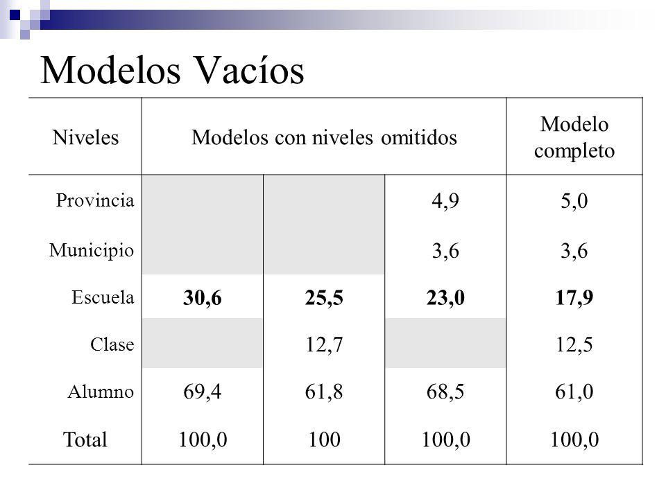 Modelos con niveles omitidos