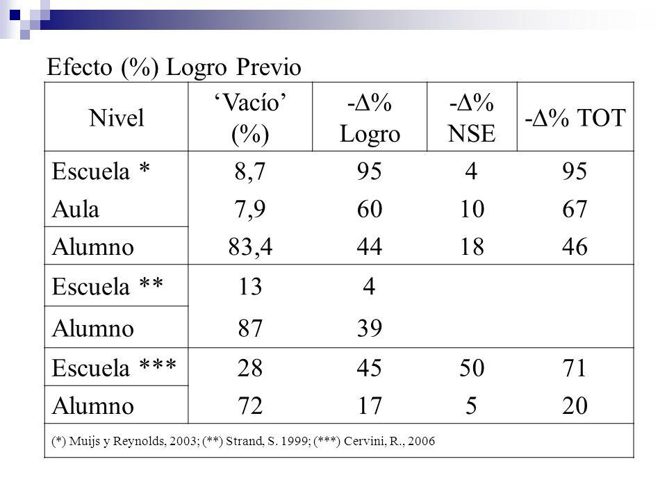 Efecto (%) Logro Previo