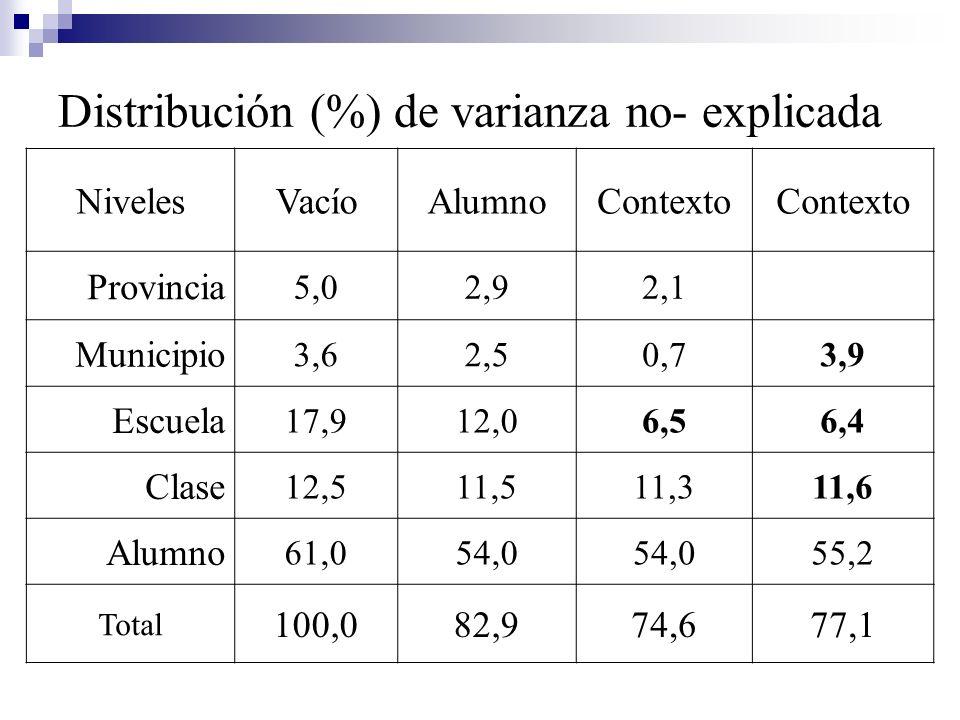Distribución (%) de varianza no- explicada