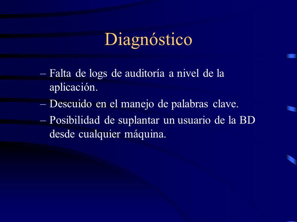 Diagnóstico Falta de logs de auditoría a nivel de la aplicación.