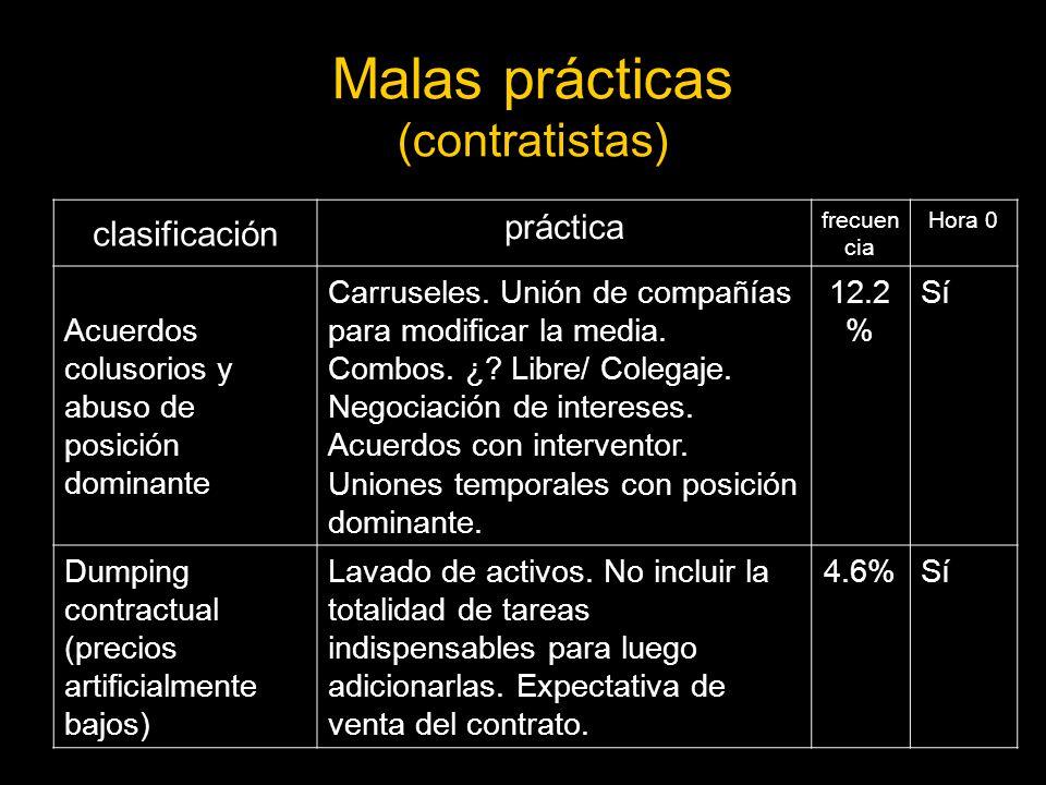 Malas prácticas (contratistas)