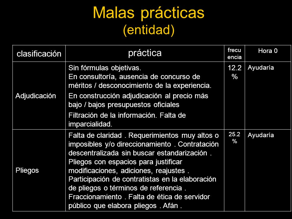 Malas prácticas (entidad)