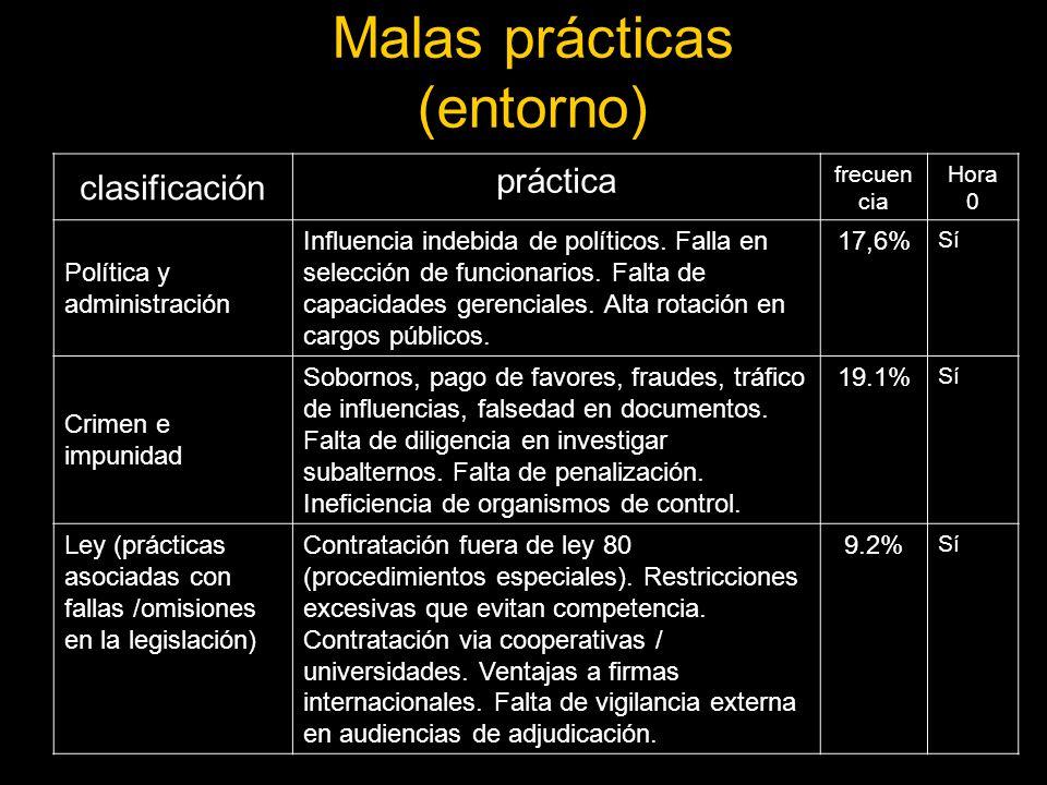 Malas prácticas (entorno)