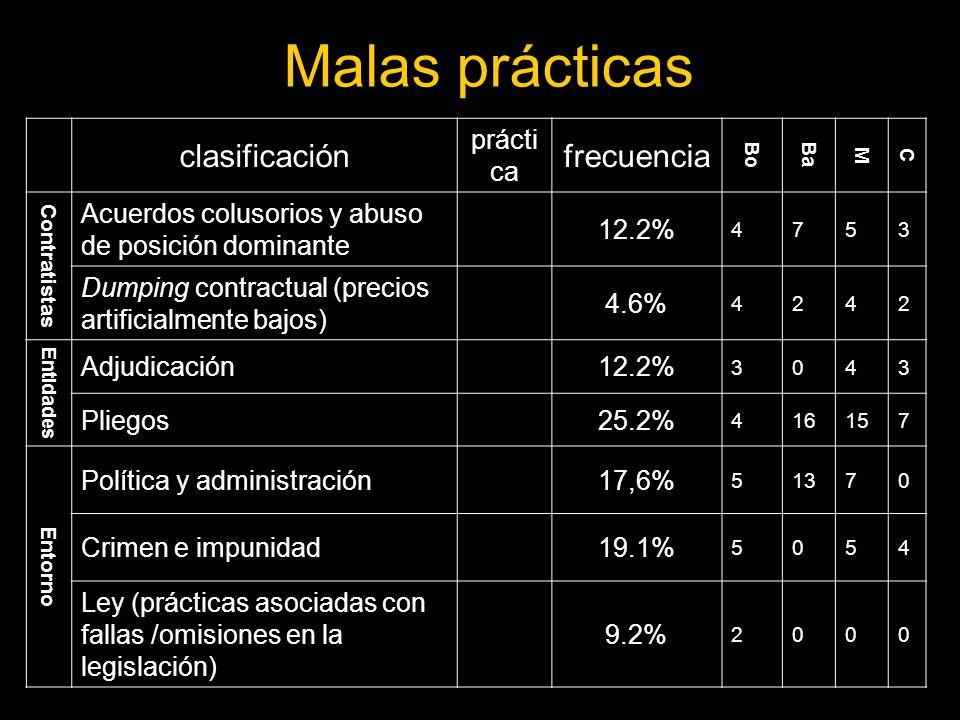 Malas prácticas clasificación frecuencia práctica