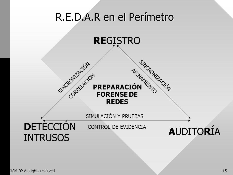 R.E.D.A.R en el Perímetro REGISTRO DETECCIÓN AUDITORÍA INTRUSOS
