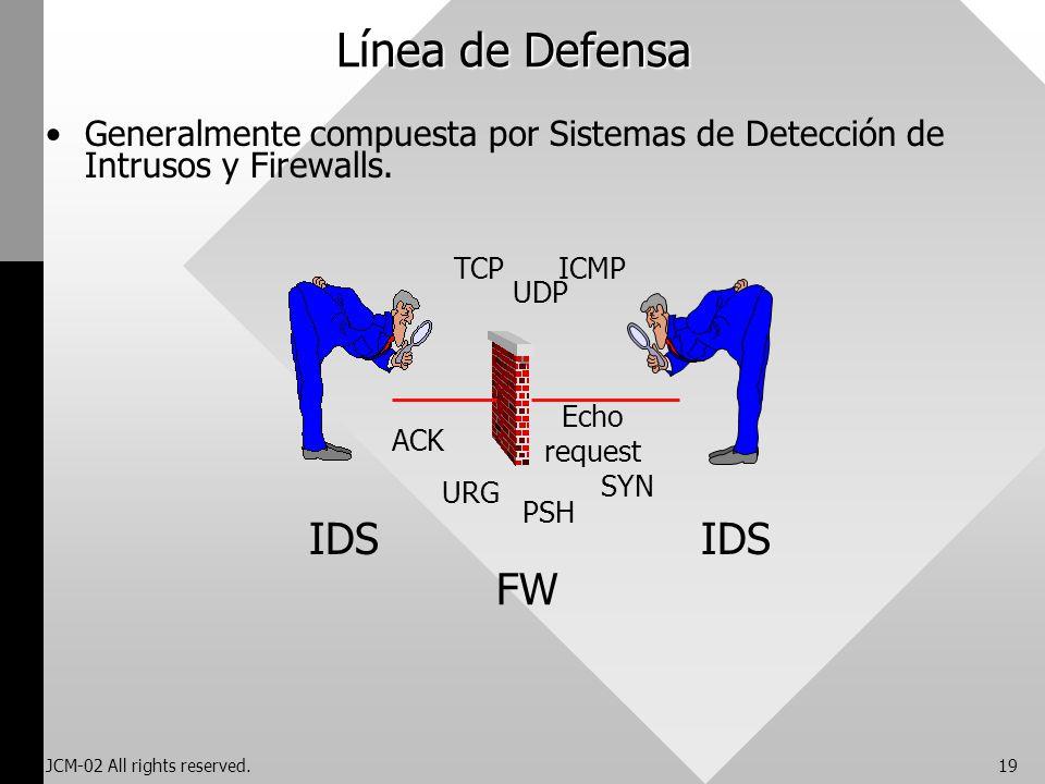 Línea de Defensa IDS IDS FW
