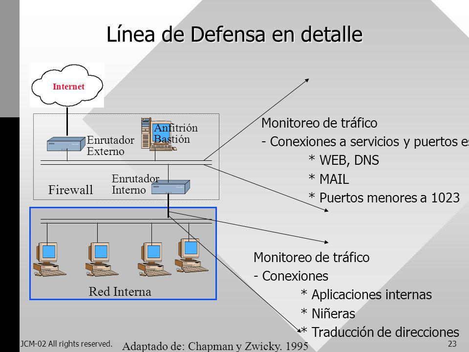Línea de Defensa en detalle
