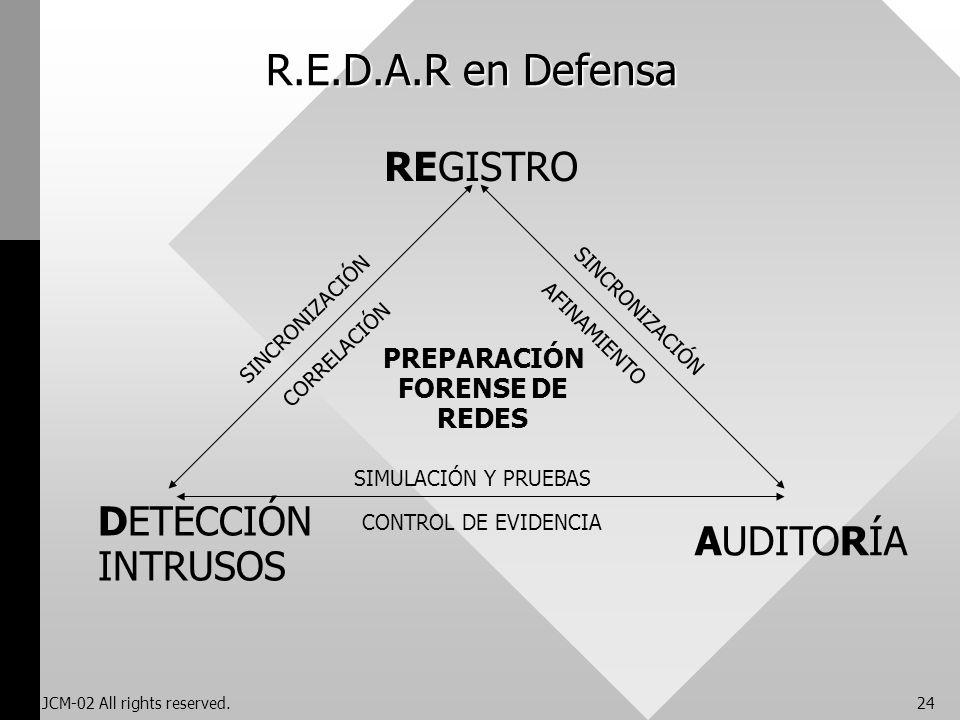 R.E.D.A.R en Defensa REGISTRO DETECCIÓN AUDITORÍA INTRUSOS PREPARACIÓN