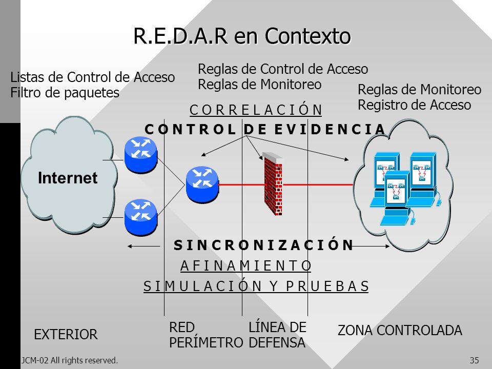 R.E.D.A.R en Contexto Internet Reglas de Control de Acceso