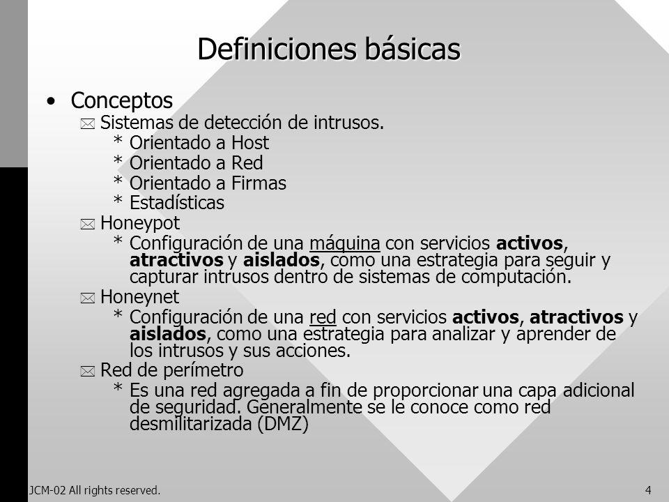 Definiciones básicas Conceptos Sistemas de detección de intrusos.