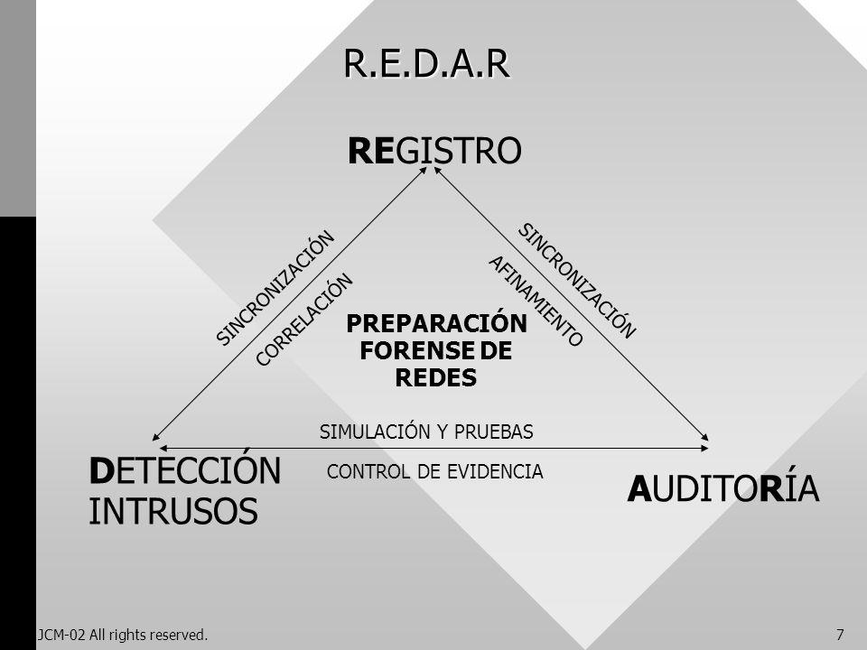 R.E.D.A.R REGISTRO DETECCIÓN AUDITORÍA INTRUSOS PREPARACIÓN FORENSE DE