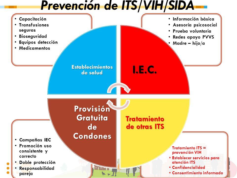 Prevención de ITS/VIH/SIDA