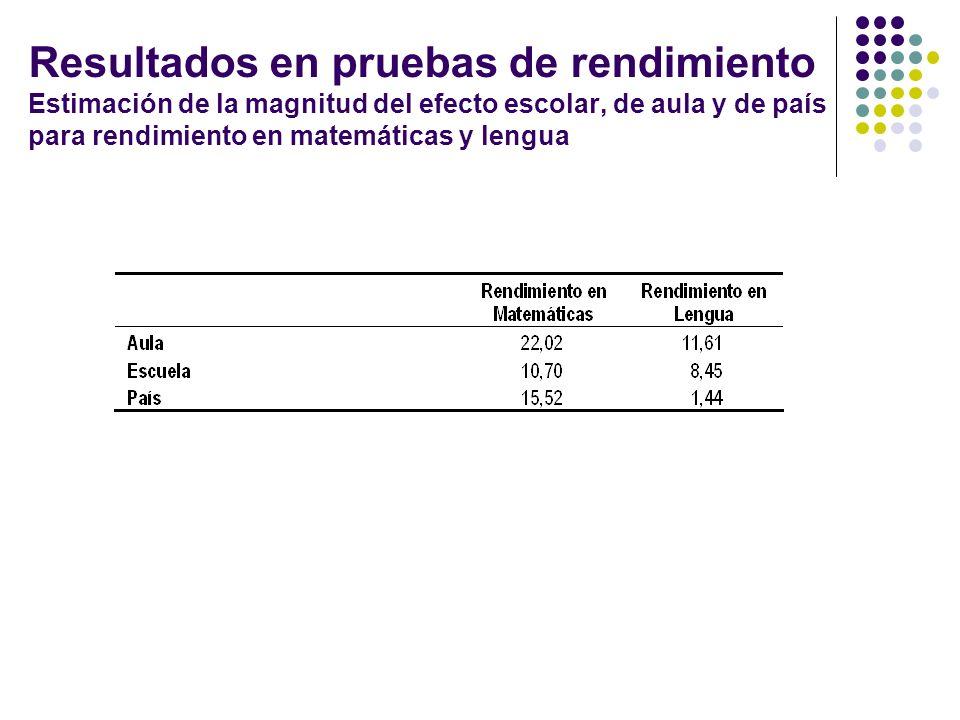 Resultados en pruebas de rendimiento Estimación de la magnitud del efecto escolar, de aula y de país para rendimiento en matemáticas y lengua