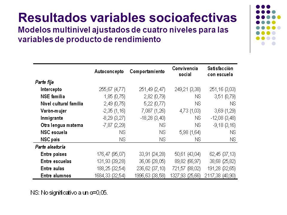 Resultados variables socioafectivas Modelos multinivel ajustados de cuatro niveles para las variables de producto de rendimiento