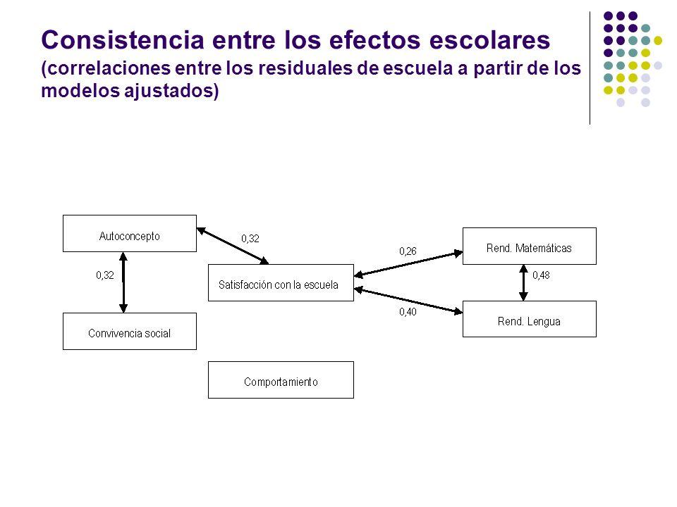 Consistencia entre los efectos escolares (correlaciones entre los residuales de escuela a partir de los modelos ajustados)
