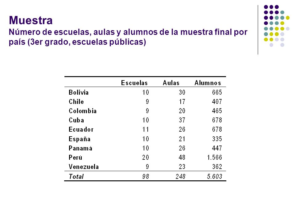 Muestra Número de escuelas, aulas y alumnos de la muestra final por país (3er grado, escuelas públicas)