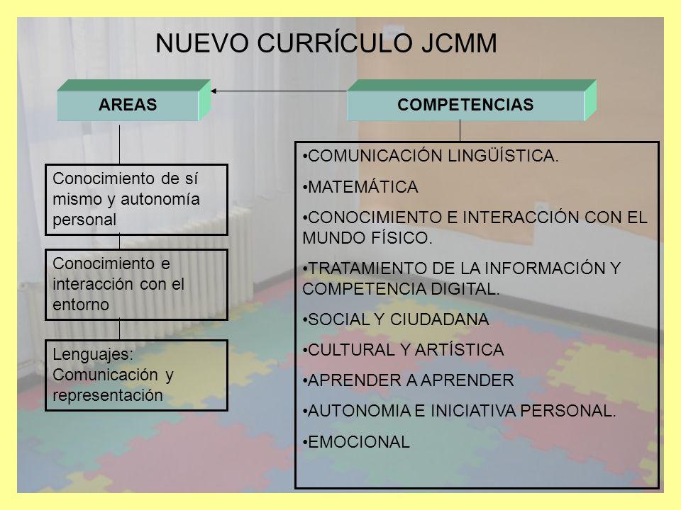 NUEVO CURRÍCULO JCMM AREAS COMPETENCIAS COMUNICACIÓN LINGÜÍSTICA.