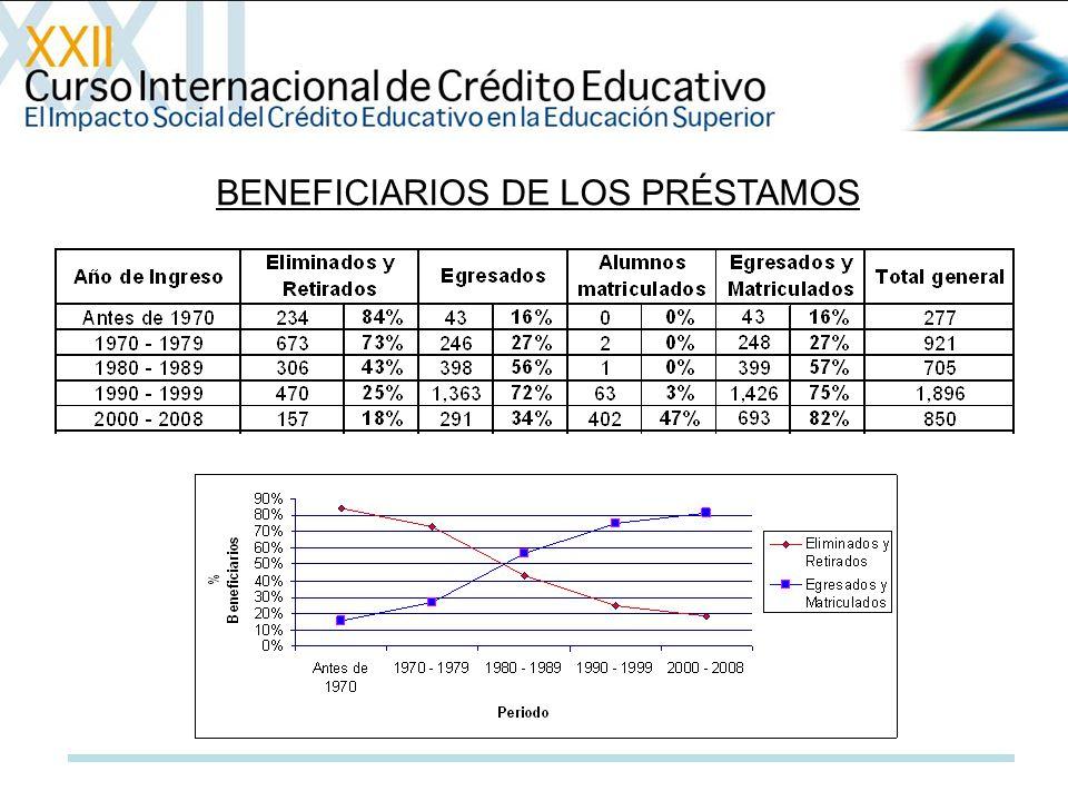BENEFICIARIOS DE LOS PRÉSTAMOS