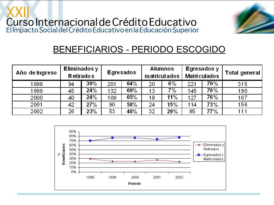 BENEFICIARIOS - PERIODO ESCOGIDO
