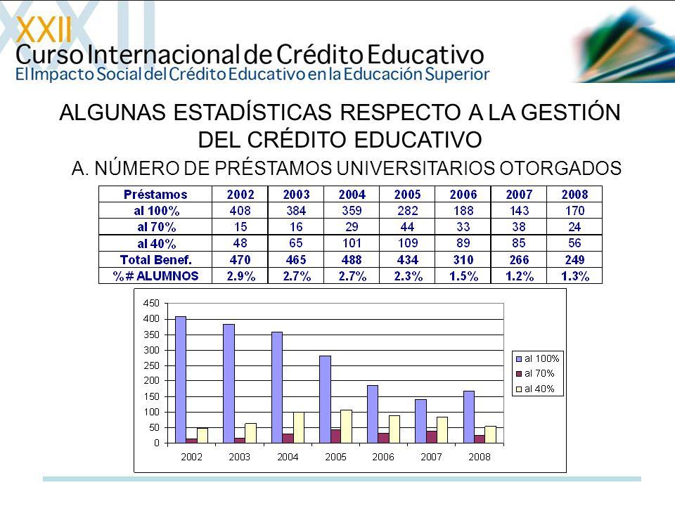 ALGUNAS ESTADÍSTICAS RESPECTO A LA GESTIÓN DEL CRÉDITO EDUCATIVO