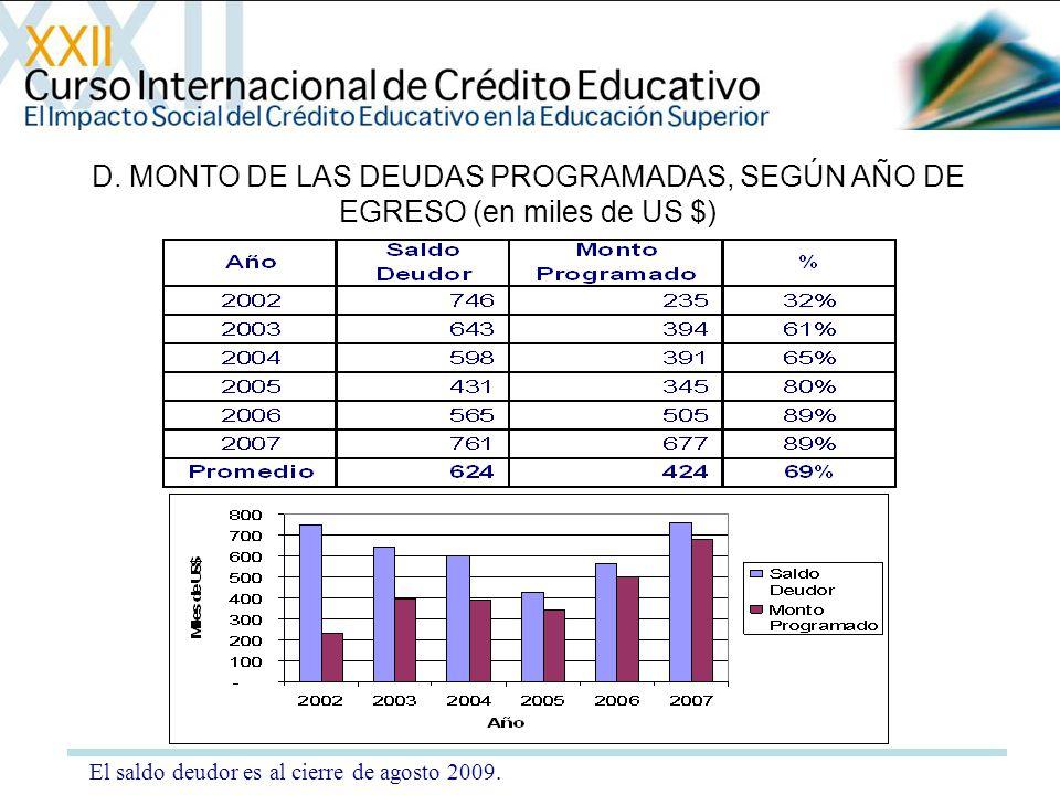 D. MONTO DE LAS DEUDAS PROGRAMADAS, SEGÚN AÑO DE EGRESO (en miles de US $)