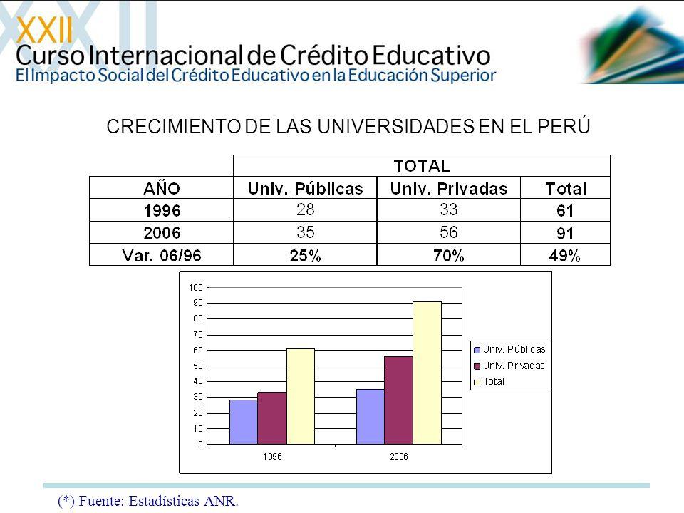 CRECIMIENTO DE LAS UNIVERSIDADES EN EL PERÚ