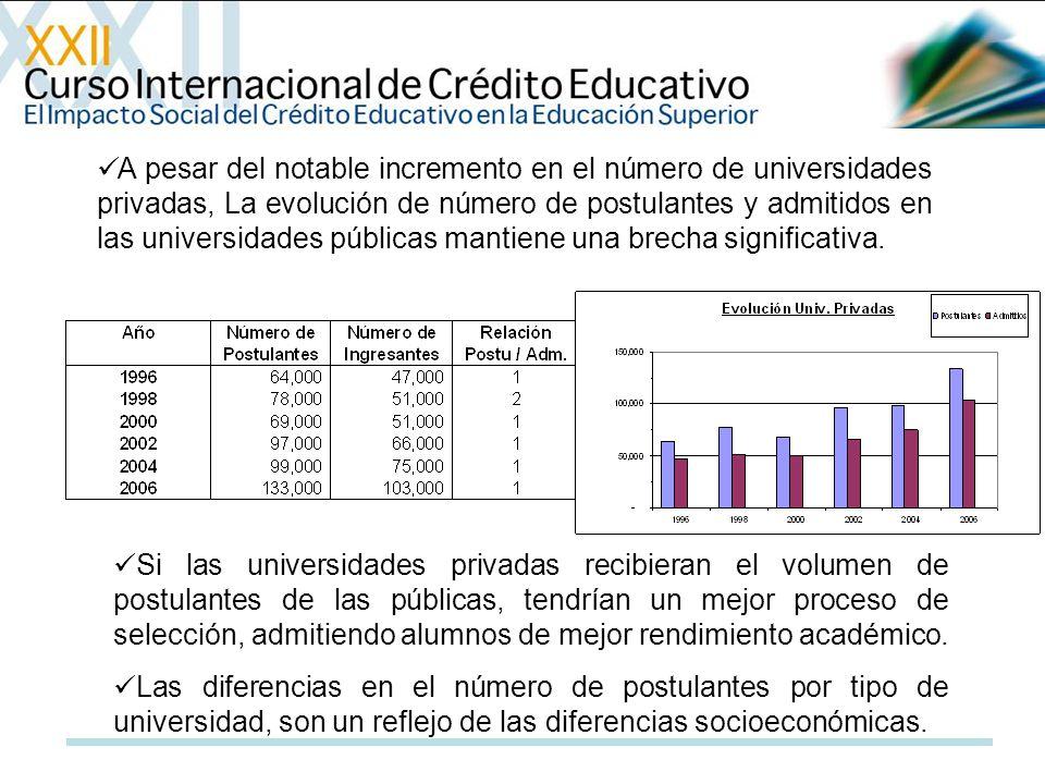 A pesar del notable incremento en el número de universidades privadas, La evolución de número de postulantes y admitidos en las universidades públicas mantiene una brecha significativa.