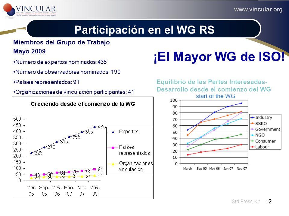 ¡El Mayor WG de ISO! Participación en el WG RS