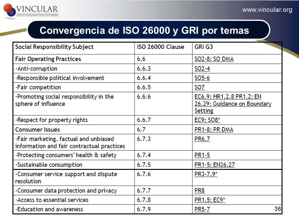 Convergencia de ISO 26000 y GRI por temas