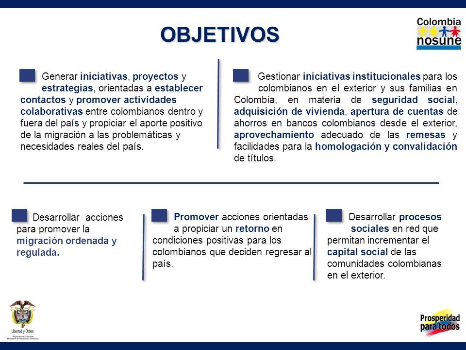 OBJETIVOS Generar iniciativas, proyectos y