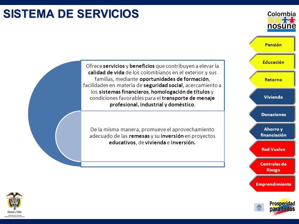 SISTEMA DE SERVICIOS Pensión Educación Retorno Vivienda Donaciones