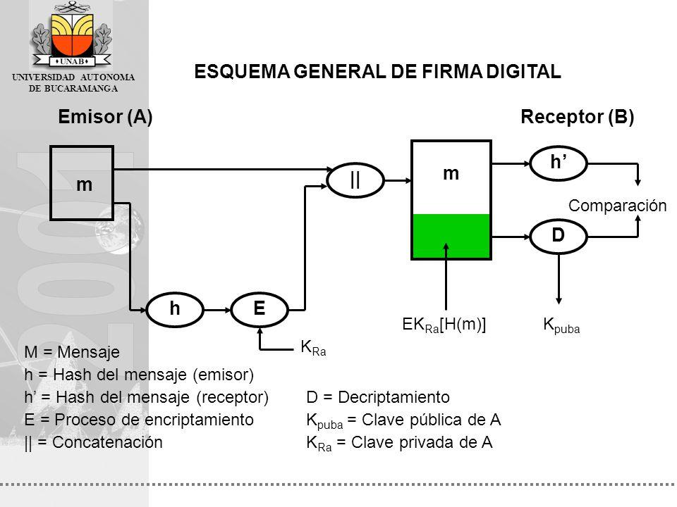ESQUEMA GENERAL DE FIRMA DIGITAL