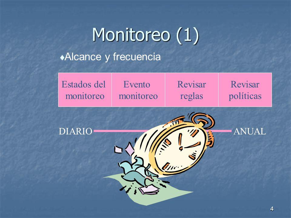 Monitoreo (1) Alcance y frecuencia Estados del monitoreo Evento