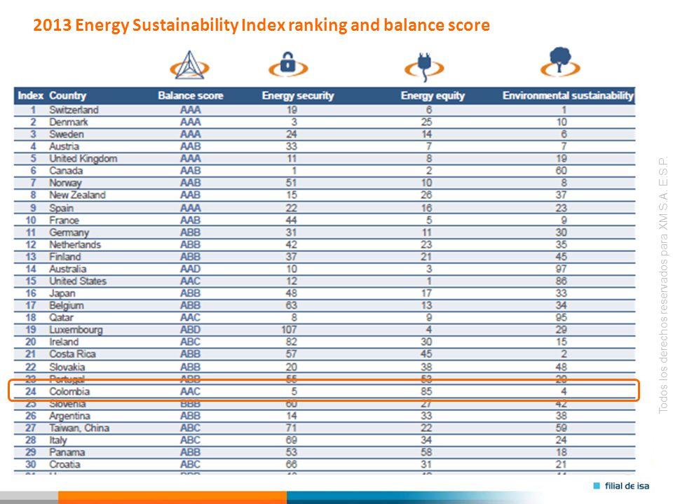 2013 Energy Sustainability Index ranking and balance score
