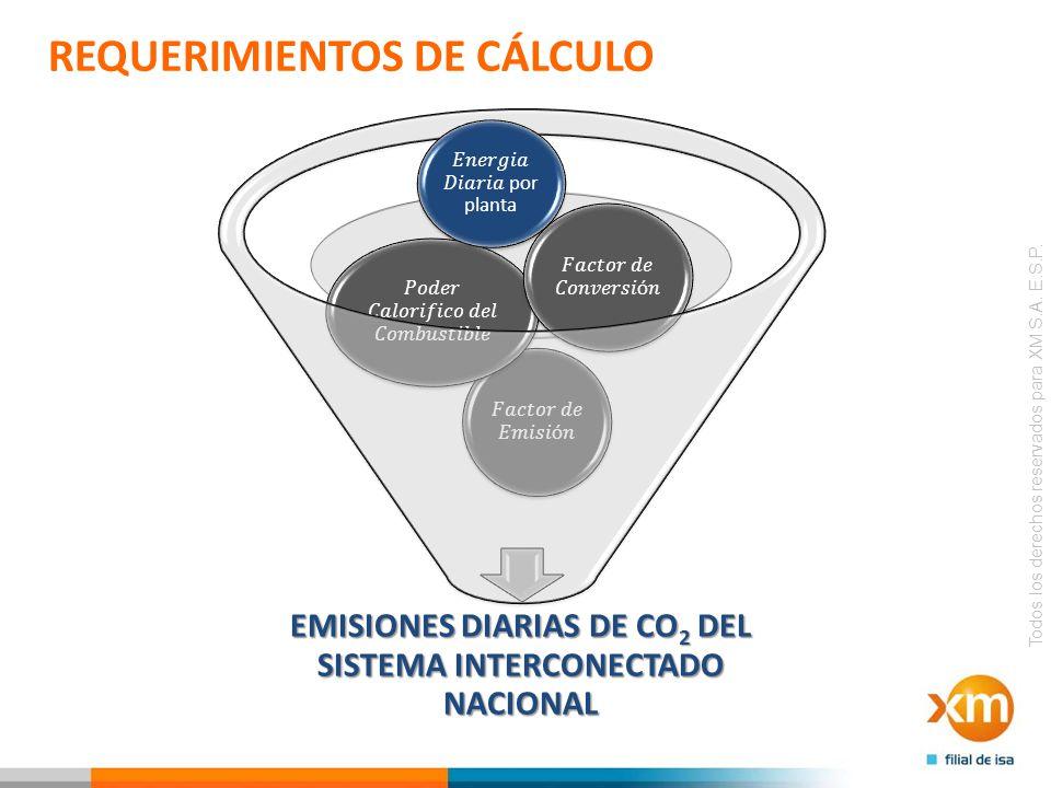 EMISIONES DIARIAS DE CO2 DEL SISTEMA INTERCONECTADO NACIONAL