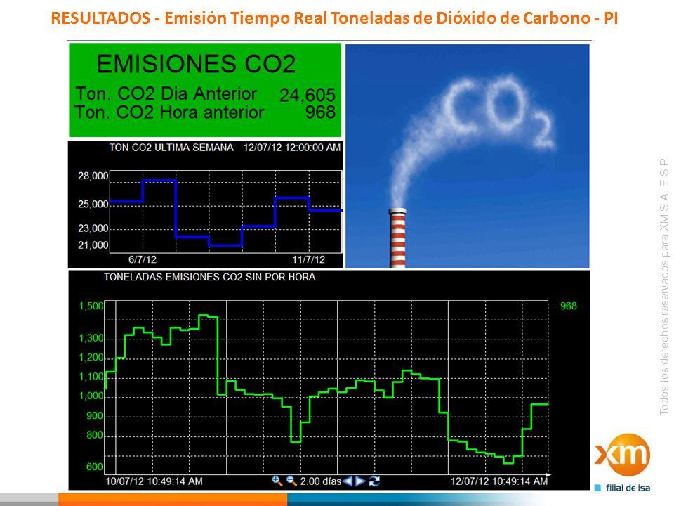 RESULTADOS - Emisión Tiempo Real Toneladas de Dióxido de Carbono - PI