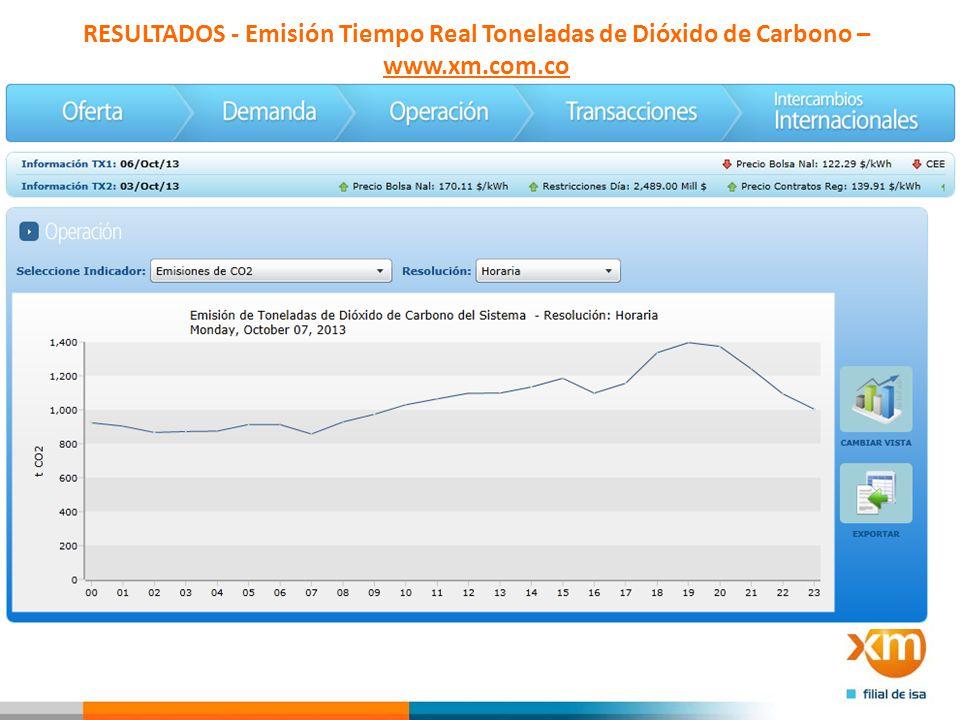 RESULTADOS - Emisión Tiempo Real Toneladas de Dióxido de Carbono – www