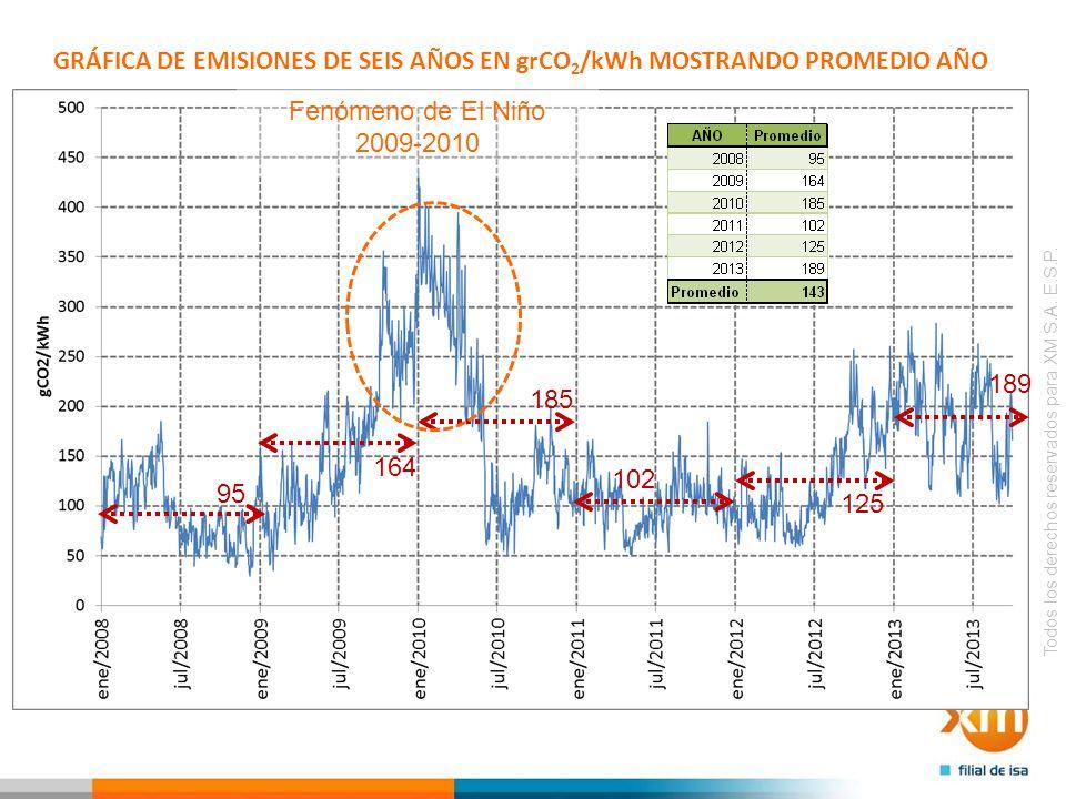 GRÁFICA DE EMISIONES DE SEIS AÑOS EN grCO2/kWh MOSTRANDO PROMEDIO AÑO