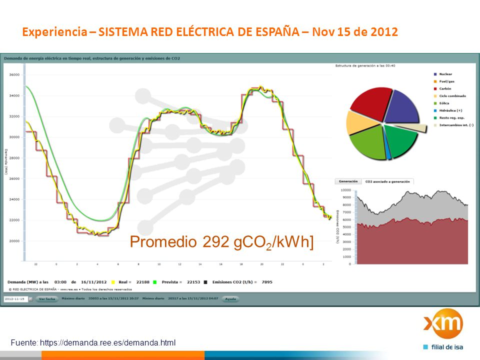 Experiencia – SISTEMA RED ELÉCTRICA DE ESPAÑA – Nov 15 de 2012