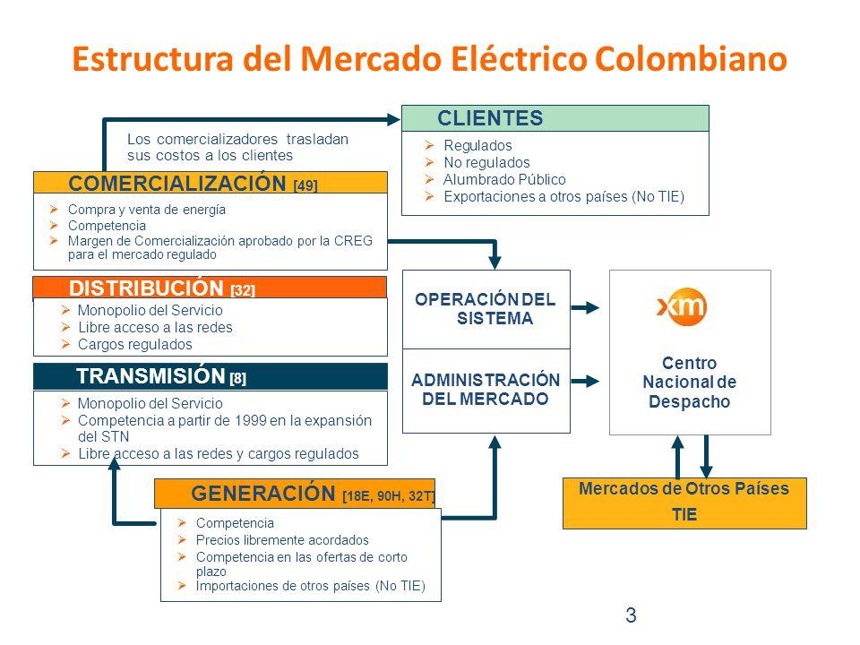 Estructura del Mercado Eléctrico Colombiano