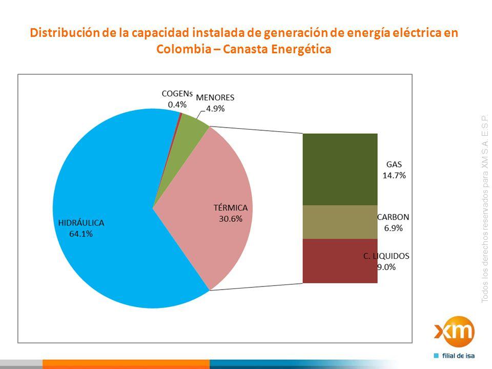 Distribución de la capacidad instalada de generación de energía eléctrica en Colombia – Canasta Energética