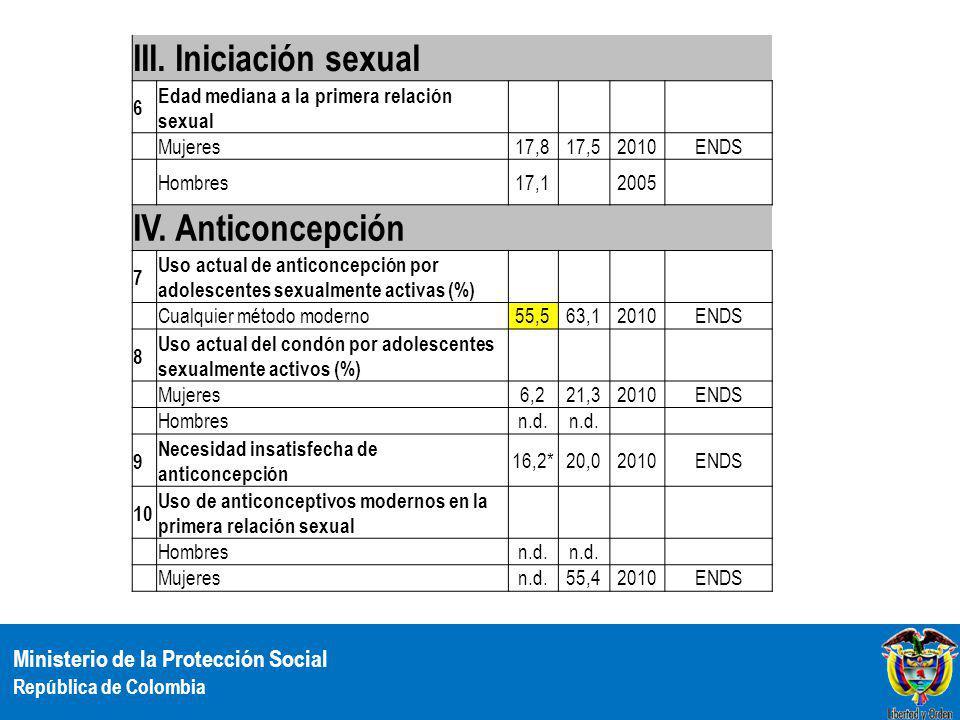 III. Iniciación sexual IV. Anticoncepción 6