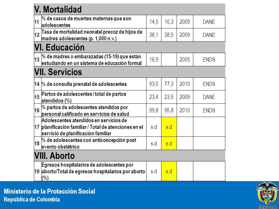 V. Mortalidad VI. Educación VII. Servicios VIII. Aborto 11