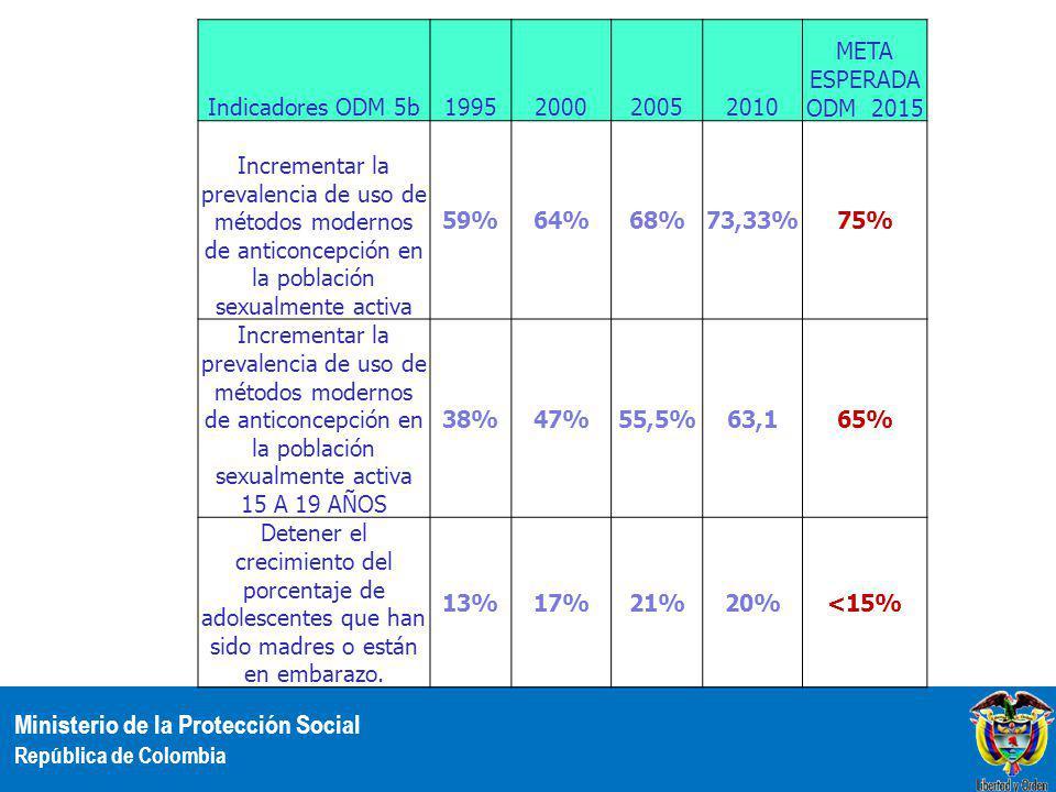 Indicadores ODM 5b 1995 2000 2005 2010 META ESPERADA ODM 2015