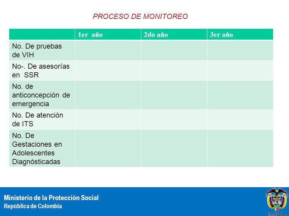 PROCESO DE MONITOREO 1er año. 2do año. 3er año. No. De pruebas de VIH. No-. De asesorías en SSR.