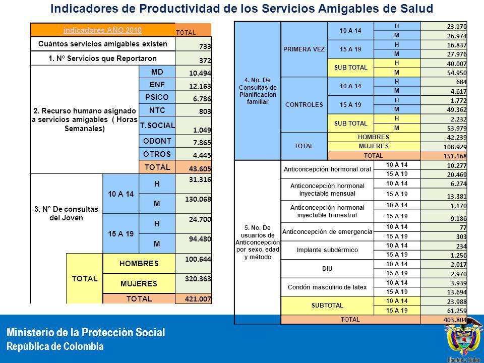 Indicadores de Productividad de los Servicios Amigables de Salud