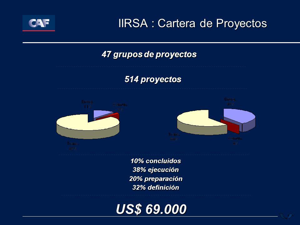 US$ 69.000 IIRSA : Cartera de Proyectos 47 grupos de proyectos
