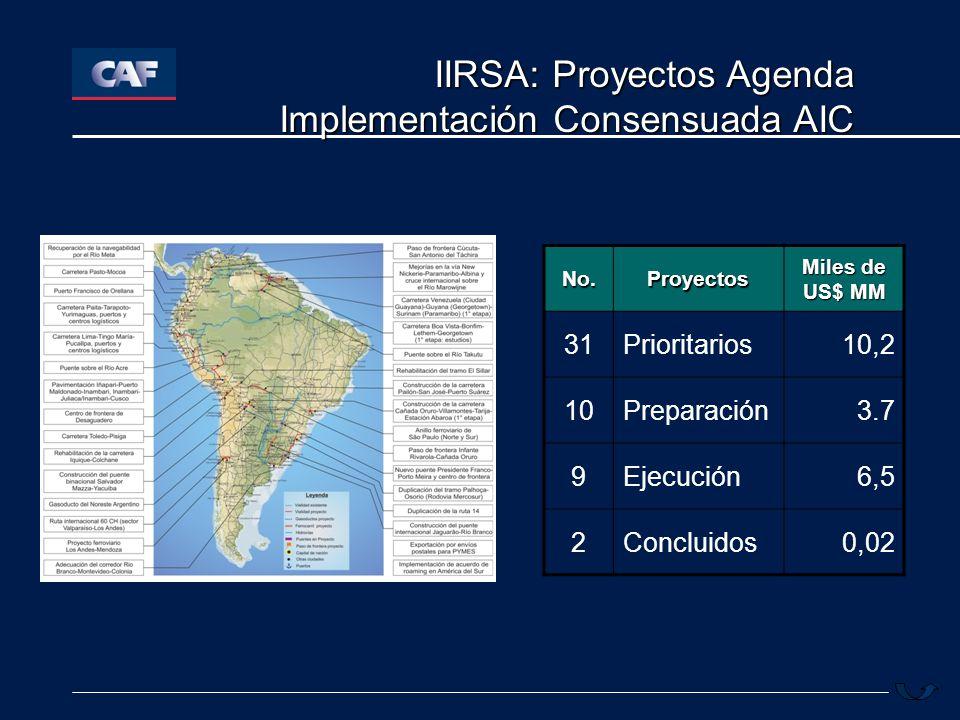 IIRSA: Proyectos Agenda Implementación Consensuada AIC